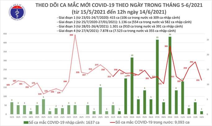 Trưa 14-6, thêm 96 ca mắc Covid-19, TP HCM nhiều trường hợp đang điều tra dịch tễ - Ảnh 1.