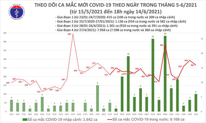 Ngày 14-6, có 272 ca mắc Covid-19 mới, số khỏi bệnh kỷ lục với 238 trường hợp - Ảnh 1.