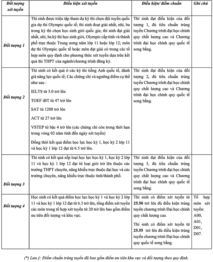 Điểm chuẩn đánh giá năng lực của ĐH ngân hàng TP HCM cao nhất 875 điểm - Ảnh 2.