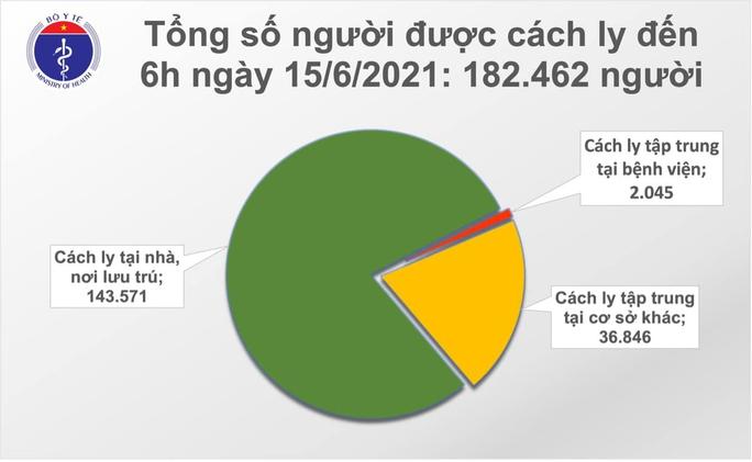Sáng 15-6, 70 ca mắc Covid-19 trong nước, TP HCM có 23 ca - Ảnh 2.