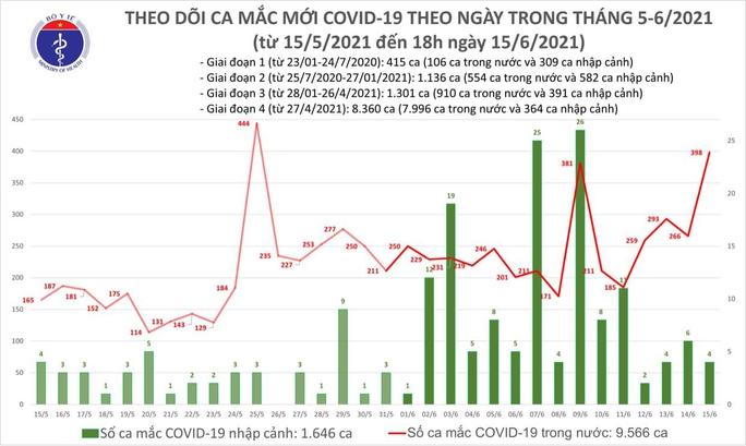 Tối 15-6, thêm 213 ca Covid-19, số người khỏi bệnh kỷ lục - Ảnh 1.