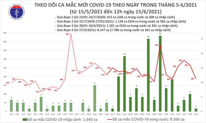 Trưa 15-6, thêm 118 ca Covid-19, TP HCM điều tra dịch tễ 5 trường hợp nhiễm mới - Ảnh 1.