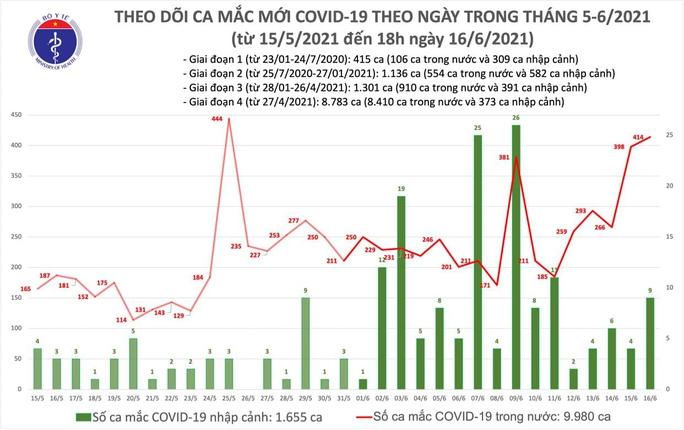 Tối 16-6, thêm 149 ca mắc Covid-19 trong nước, TP HCM đang điều tra dịch tễ 12 ca - Ảnh 1.