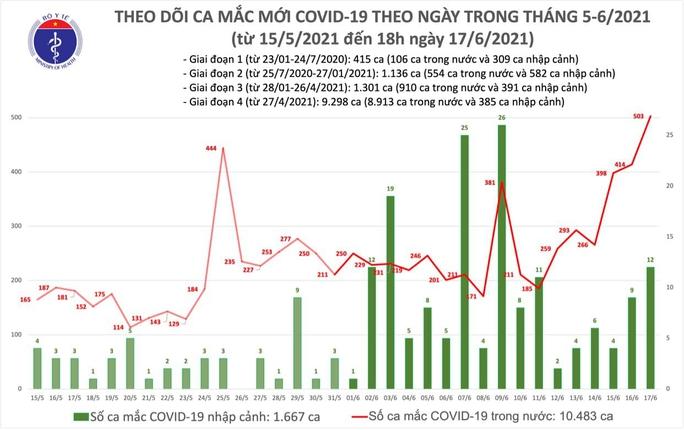 Tối 17-6, thêm 136 ca mắc Covid-19, TP HCM và Bắc Giang cùng có 62 ca - Ảnh 1.