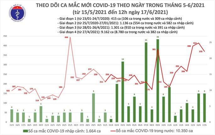 Trưa 17-6, thêm 220 ca mắc Covid-19, Việt Nam vượt mốc 12.000 bệnh nhân - Ảnh 1.