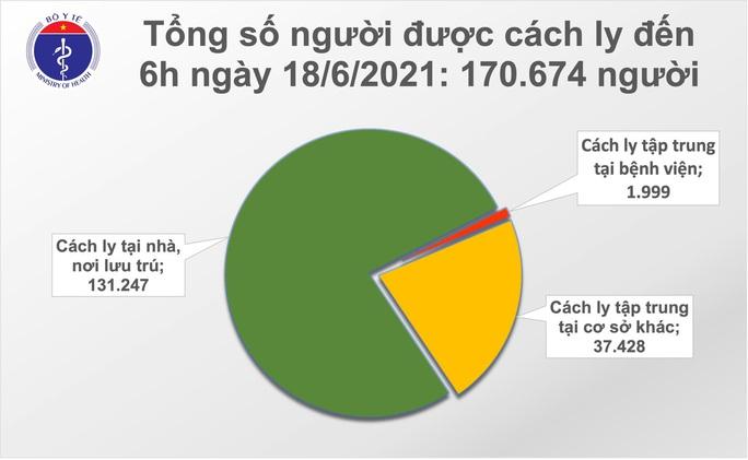 Trưa 18-6, thêm 121 ca Covid-19, TP HCM vẫn nhiều nhất với 59 trường hợp - Ảnh 2.