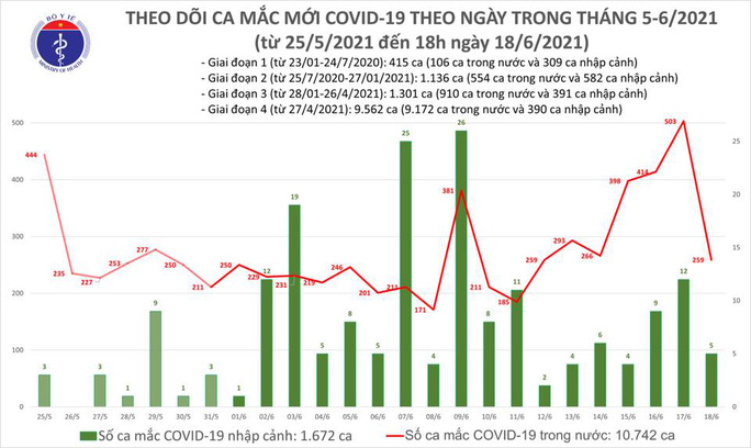 Tối 18-6, thêm 62 ca Covid-19, TP HCM có 30 trường hợp - Ảnh 1.