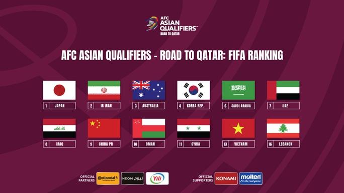 Bảng xếp hạng FIFA ảnh hưởng thế nào tuyển Việt Nam ở vòng loại 3 World Cup 2022? - Ảnh 2.