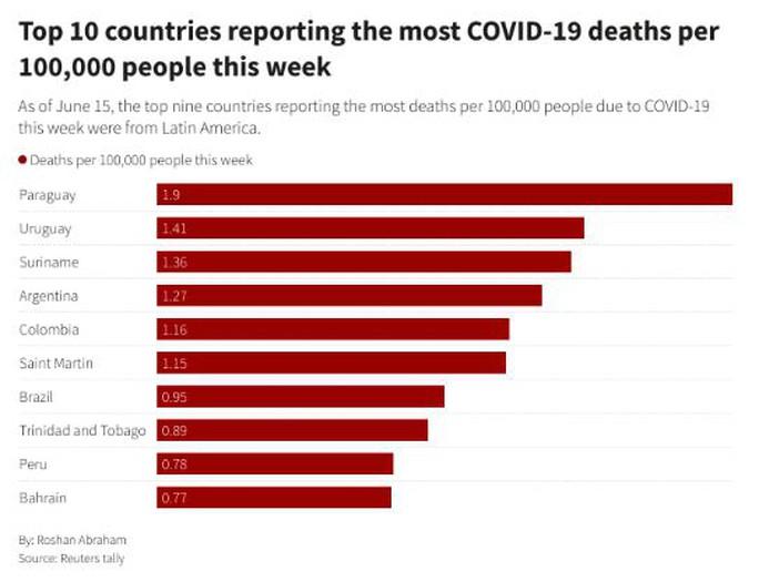 Thế giới có hơn 4 triệu người tử vong vì dịch Covid-19 - Ảnh 3.