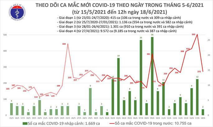 Trưa 18-6, thêm 121 ca Covid-19, TP HCM vẫn nhiều nhất với 59 trường hợp - Ảnh 1.