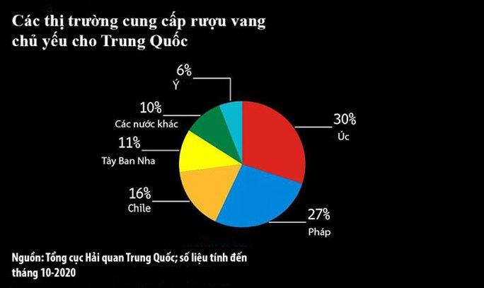 Căng thẳng Úc - Trung Quốc tăng nhiệt - Ảnh 1.