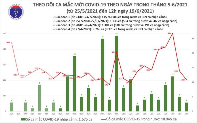 Trưa 19-6, thêm 112 ca Covid-19, TP HCM có 64 ca, 13 trường hợp đang điều tra dịch tễ - Ảnh 1.