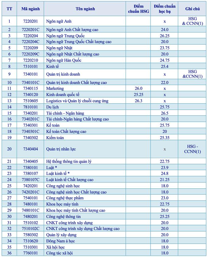 Thêm 2 trường ĐH công bố điểm chuẩn học bạ - Ảnh 1.