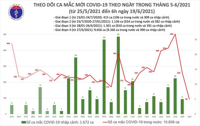 Sáng 19-6, thêm 94 ca Covid-19, TP HCM và Bình Dương số ca nhiễm tăng nhanh - Ảnh 1.