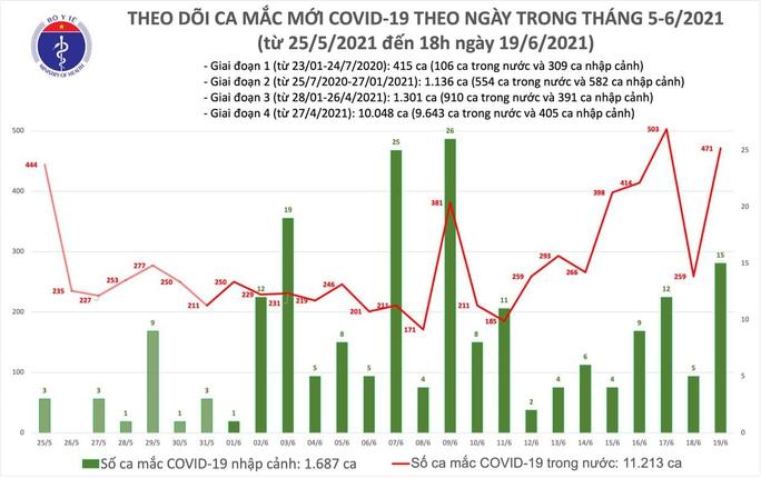 Tối 19-6, thêm 102 ca Covid-19, TP HCM vẫn là địa phương có số ca nhiễm nhiều nhất - Ảnh 1.