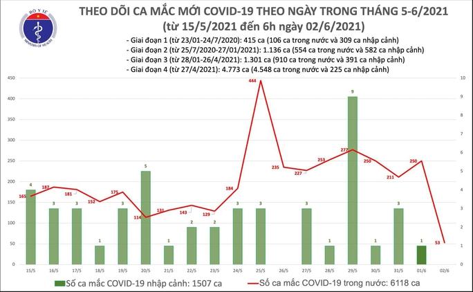 Sáng 2-6, thêm 53 ca mắc Covid-19 ở 3 tỉnh, thành phố - Ảnh 1.