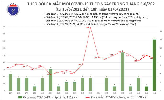 Tối 2-6, thêm 138 ca mắc Covid-19, riêng TP HCM có 31 ca - Ảnh 1.