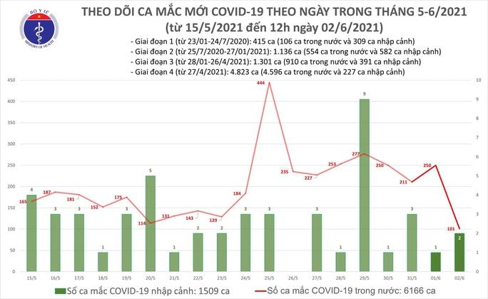 Trưa 2-6, thêm 48 ca mắc Covid-19 tại Bắc Giang, Bắc Ninh và Đà Nẵng - Ảnh 1.