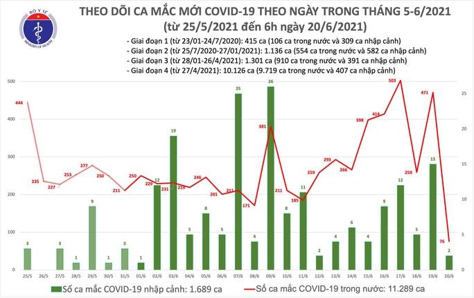 Sáng 20-6, thêm 78 ca mắc Covid-19, TP HCM có 46 ca - Ảnh 1.
