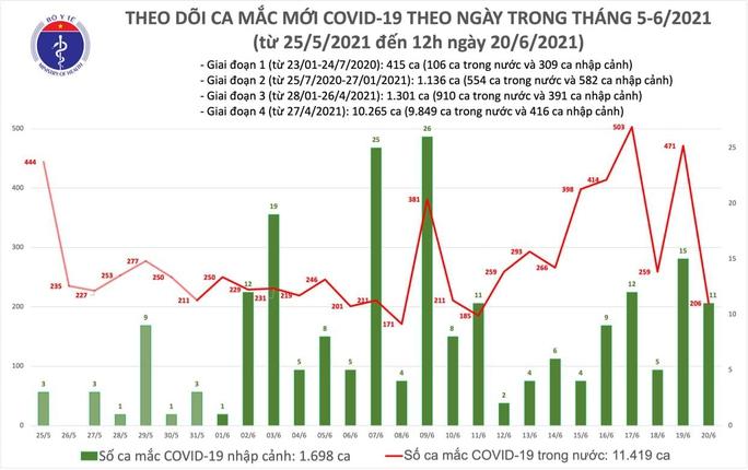 Trưa 20-6, thêm 139 ca Covid-19, Việt Nam hiện có 13.117 bệnh nhân - Ảnh 1.
