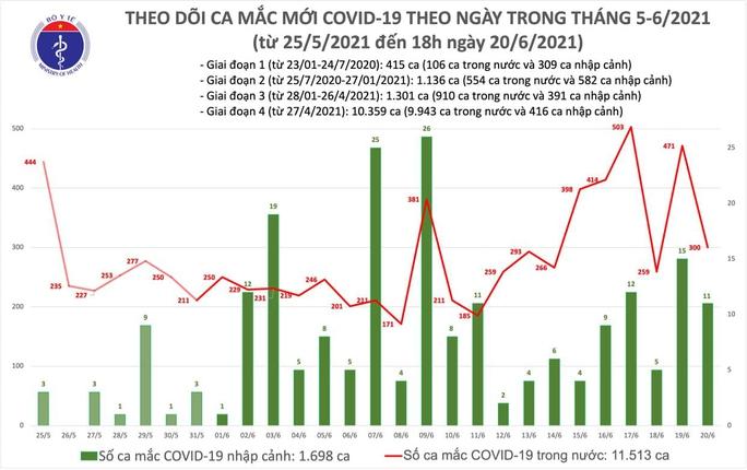 Tối 20-6, thêm 94 ca Covid-19 trong nước, TP HCM nhiều nhất với 57 ca - Ảnh 1.