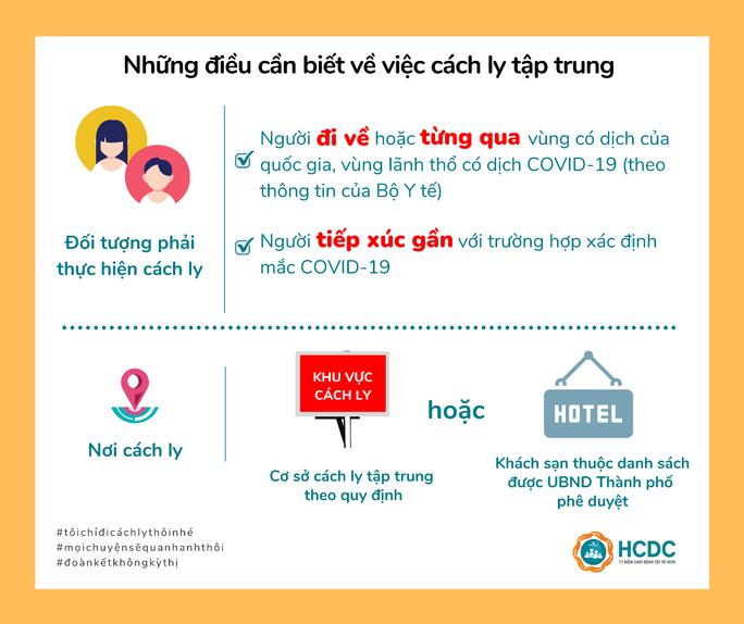 46 khách sạn làm khu cách ly tập trung có thu phí ở TP HCM - Ảnh 6.