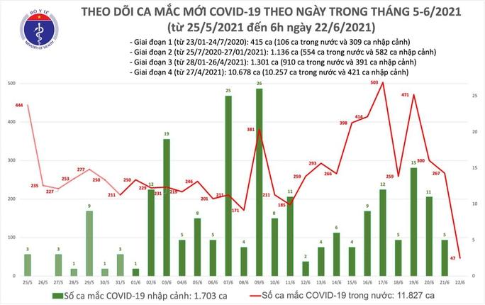 Sáng 22-6, thêm 47 ca mắc Covid-19, TP HCM nhiều nhất với 36 ca - Ảnh 1.