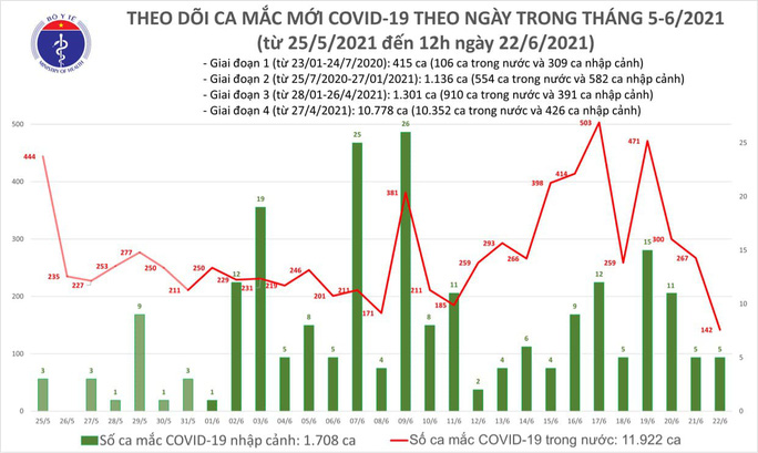 Trưa 22-6, thêm 100 ca Covid-19, TP HCM và Bình Dương có 70 ca - Ảnh 1.