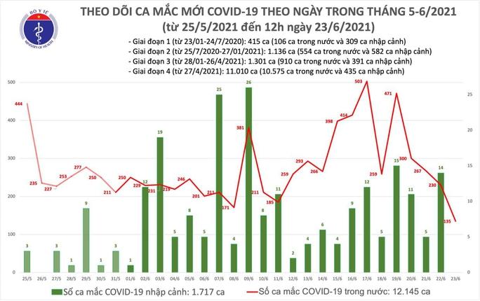 Trưa 23-6, thêm 80 ca mắc Covid-19, TP HCM và Bình Dương có 63 ca - Ảnh 1.