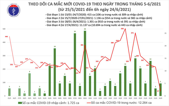 Sáng 24-6, thêm 37 ca mắc Covid-19 trong nước, nhiều trường hợp đang điều tra dịch tễ - Ảnh 1.