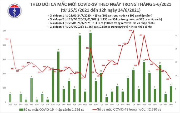 Trưa 24-6, thêm 127 ca mắc Covid-19, TP HCM có 75 ca - Ảnh 1.