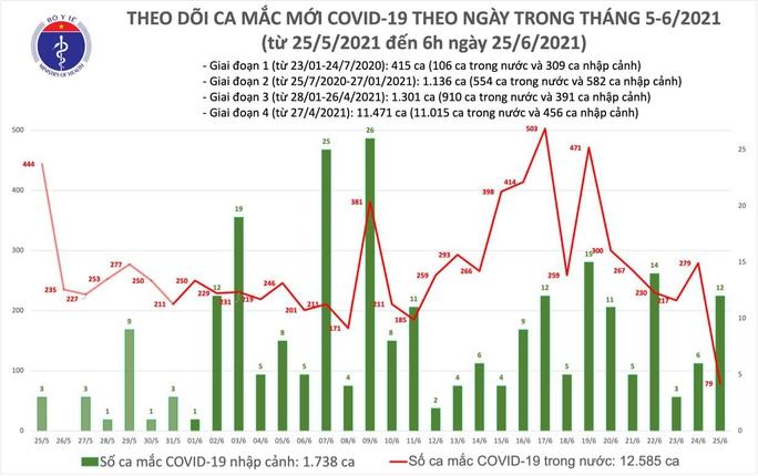 Sáng 25-6, thêm 91 ca Covid-19, TP HCM và Bình Dương có nhiều ca đang điều tra dịch tễ - Ảnh 1.