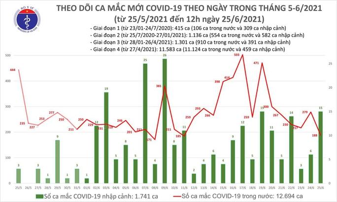 Trưa 25-6, thêm 112 ca Covid-19, TP HCM và Long An có 71 ca - Ảnh 1.