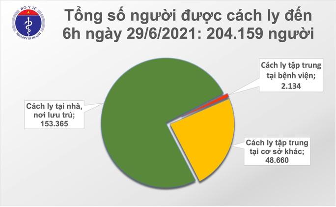 Sáng 29-6, thêm 95 ca mắc Covid-19, TP HCM có 58 ca - Ảnh 3.