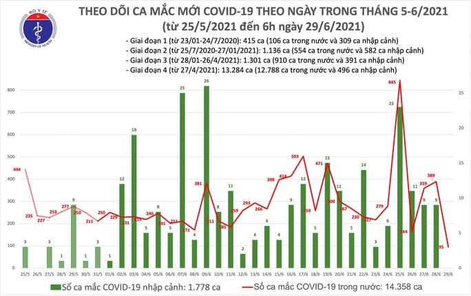 Sáng 29-6, thêm 95 ca mắc Covid-19, TP HCM có 58 ca - Ảnh 1.