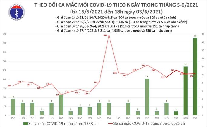 Tối 3-6, ghi nhận 79 ca Covid-19 trong nước, TP HCM 11 ca - Ảnh 1.