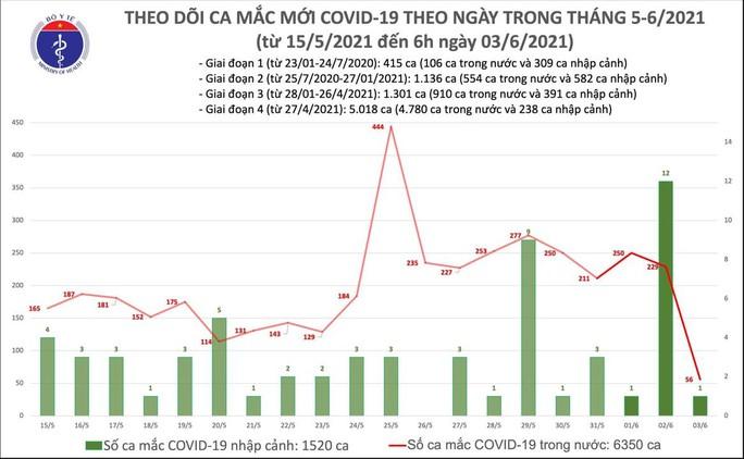 Sáng 3-6, thêm 57 ca mắc Covid-19, 1 ca phát hiện qua sàng lọc cộng đồng - Ảnh 1.