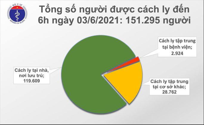 Sáng 3-6, thêm 57 ca mắc Covid-19, 1 ca phát hiện qua sàng lọc cộng đồng - Ảnh 2.