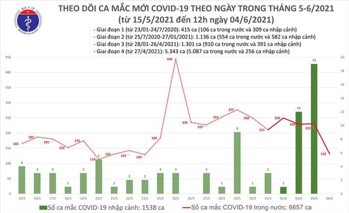 Trưa 4-6, thêm 80 ca mắc Covid-19 mới, TP HCM có 11 ca - Ảnh 1.