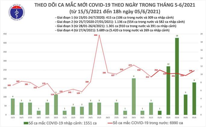 Thêm 80 ca mắc Covid-19 trong nước, TP HCM và Bình Dương có 8 ca bệnh - Ảnh 1.