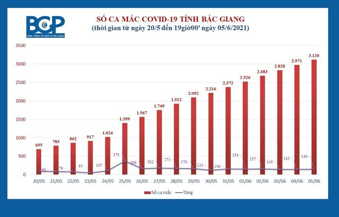 Bắc Giang đã có hơn 3.000 ca dương tính SARS-CoV-2 - Ảnh 1.