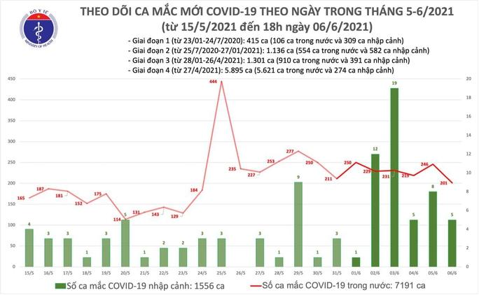 Tối 6-6, thêm 60 ca Covid-19 trong nước tại TP HCM, Bắc Giang và Bắc Ninh - Ảnh 1.