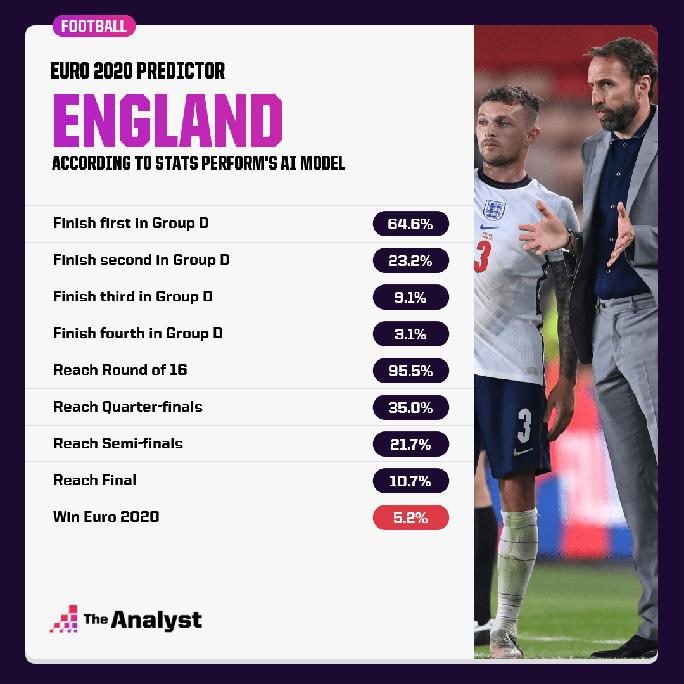 Siêu máy tính dự đoán: Pháp vô địch Euro, tuyển Anh chỉ 5,2% cơ hội - Ảnh 6.