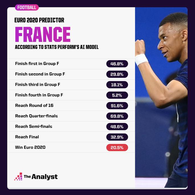 Siêu máy tính dự đoán: Pháp vô địch Euro, tuyển Anh chỉ 5,2% cơ hội - Ảnh 4.