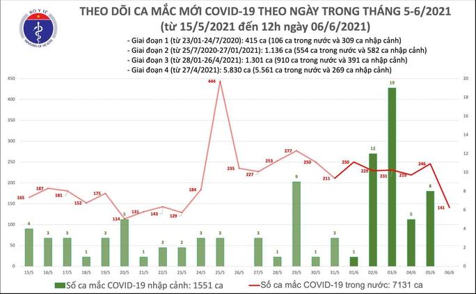 Trưa 6-6, thêm 102 ca mắc Covid-19, 2 ca ở TP HCM đang điều tra dịch tễ - Ảnh 1.