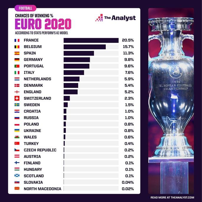 Siêu máy tính dự đoán: Pháp vô địch Euro, tuyển Anh chỉ 5,2% cơ hội - Ảnh 2.