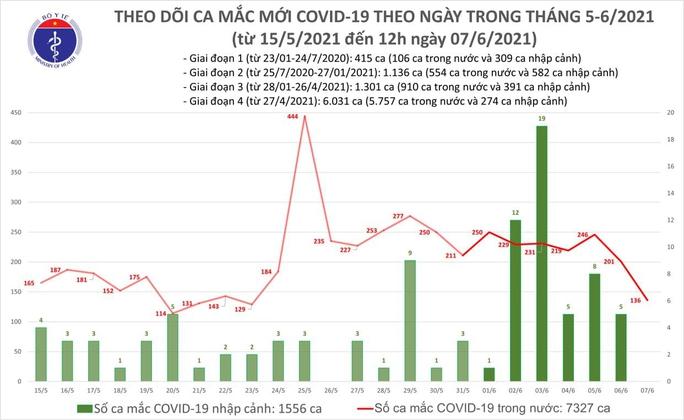 Thêm 92 ca Covid-19, TP HCM phát hiện 4 ca nhiễm qua sàng lọc tại bệnh viện - Ảnh 1.