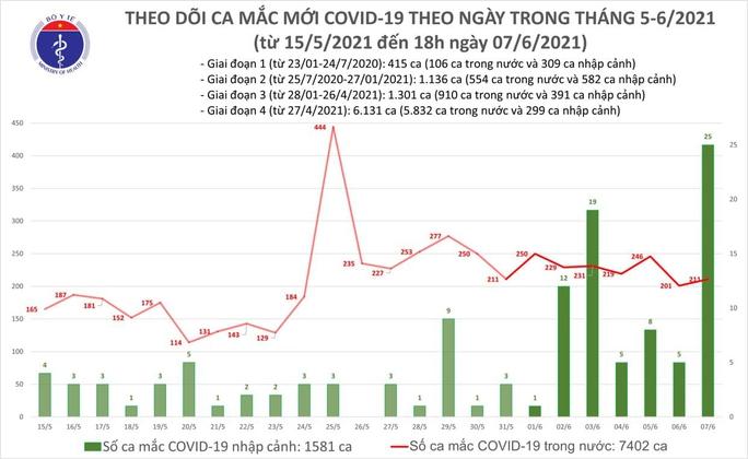 Tối 7-6, thêm 75 ca mắc Covid-19 trong nước, TP HCM có 20 ca - Ảnh 1.