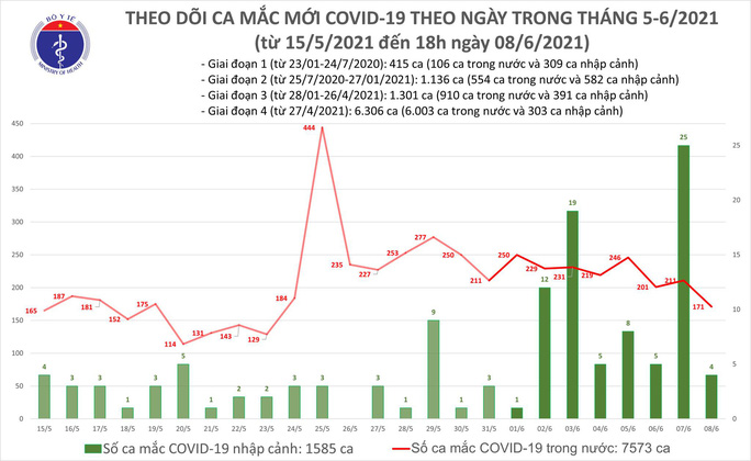 Thêm 55 ca mắc Covid-19, TP HCM và Hà Nội có nhiều người nhiễm mới - Ảnh 1.