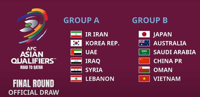 Tuyển Việt Nam cùng Nhật Bản, Úc, Trung Quốc chung bảng B Vòng loại thứ 3 World Cup 2022 - Ảnh 2.
